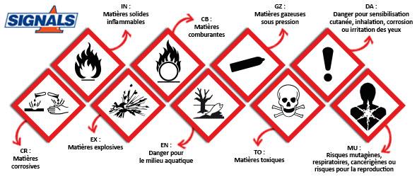 Règlement CLP: nouvel étiquetage pour les produits dangereux