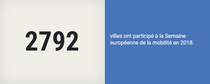 2792 villes ont participé à la Semaine européenne de la mobilité en 2018