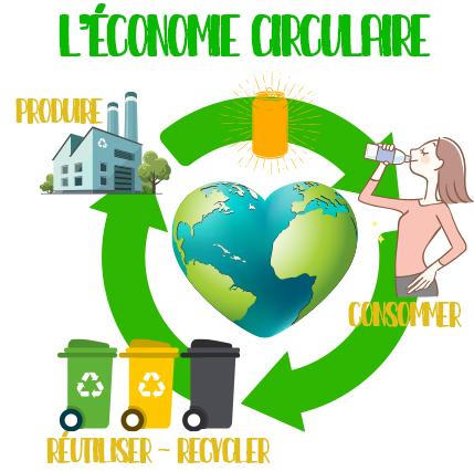 Le principe de l'économie circulaire
