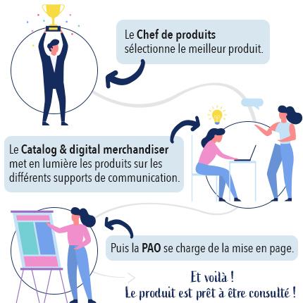 Le cycle de vie d'un produit de son référencement à sa mise en ligne